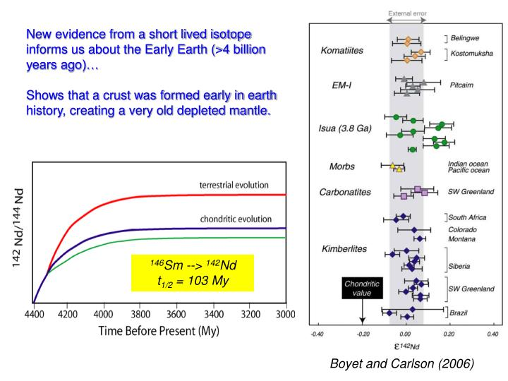 New evidence from a short lived isotope informs us about the Early Earth (>4 billion years ago)…
