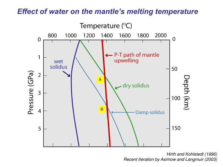 Effect of water on the mantle's melting temperature