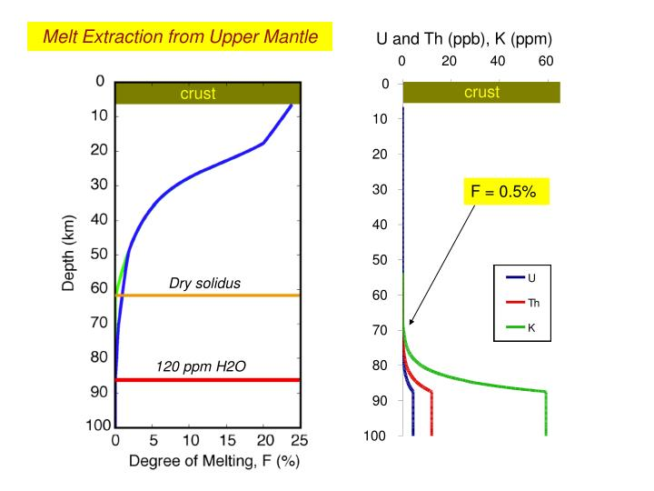 Melt Extraction from Upper Mantle