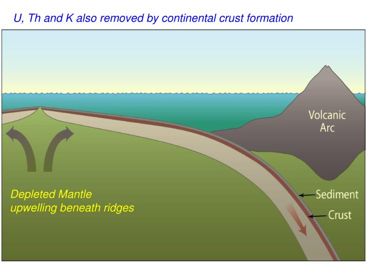 U, Th and K also removed by continental crust formation