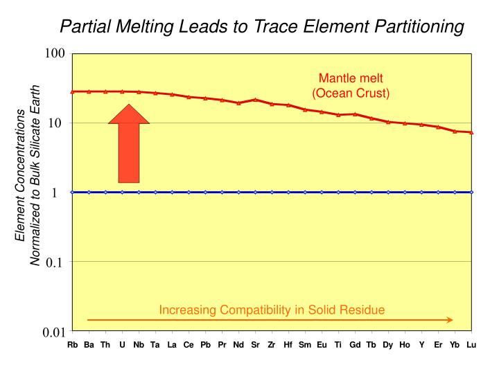 Partial Melting Leads to Trace Element Partitioning