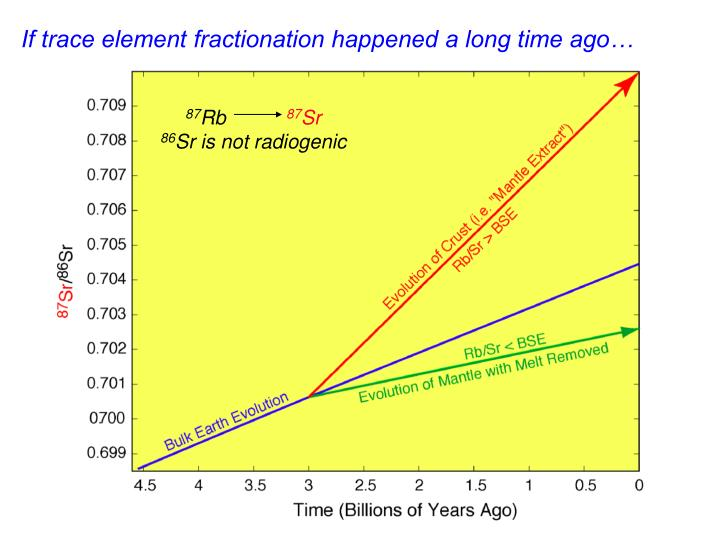 If trace element fractionation happened a long time ago…