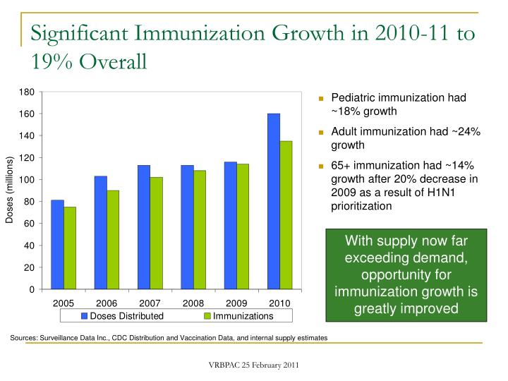 Significant immunization growth in 2010 11 to 19 overall