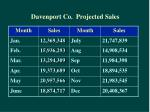 davenport co projected sales