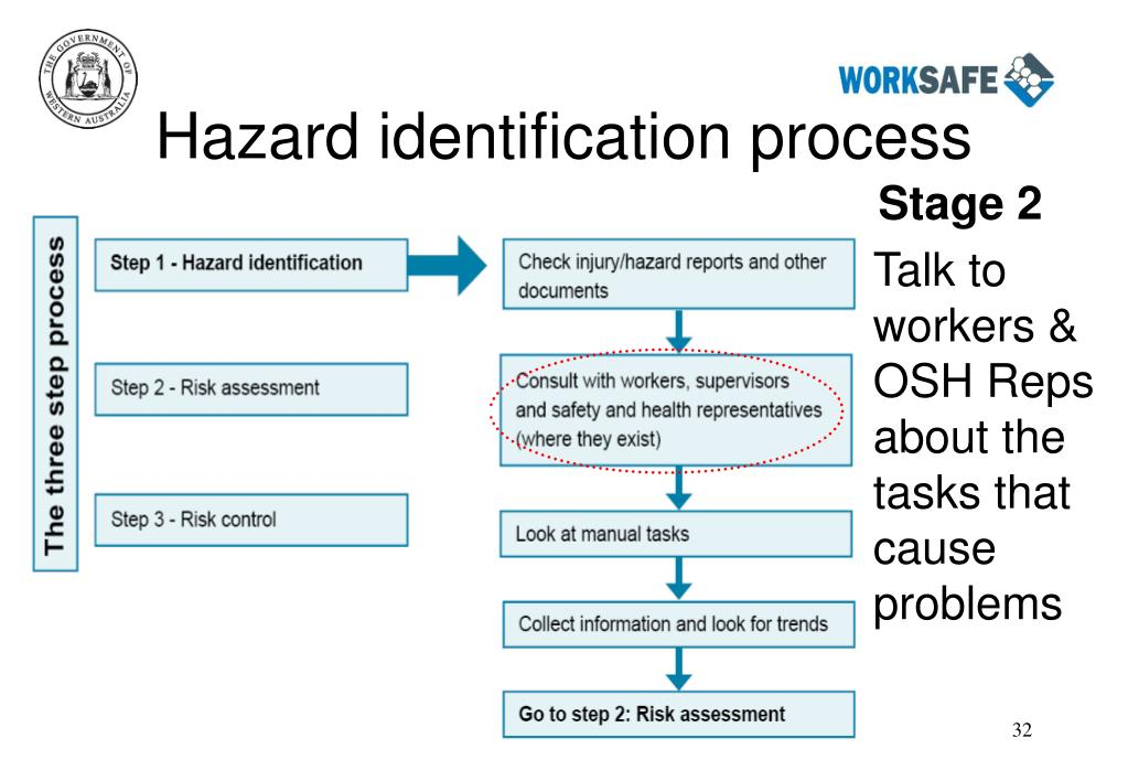 Hazard identification process