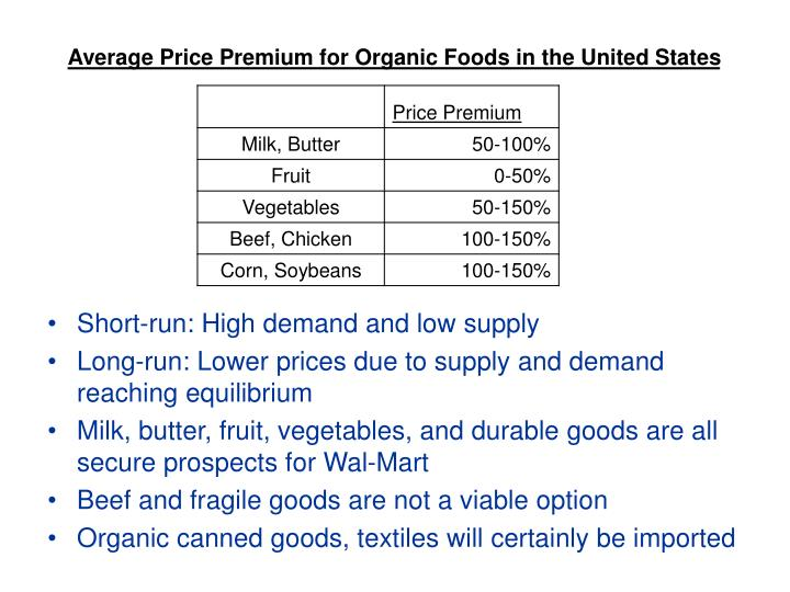 Average Price Premium for Organic Foods in the United States