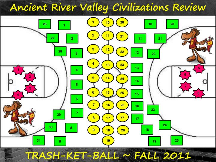 ancient river valley civilizations review n.