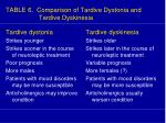 table 6 comparison of tardive dystonia and tardive dyskinesia