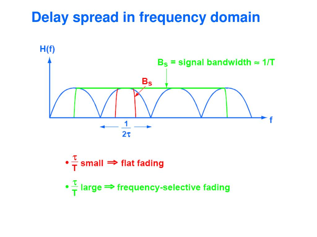 Delay spread in frequency domain