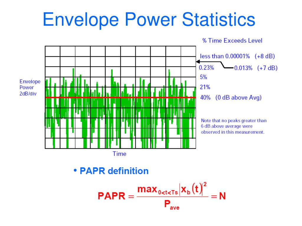Envelope Power Statistics