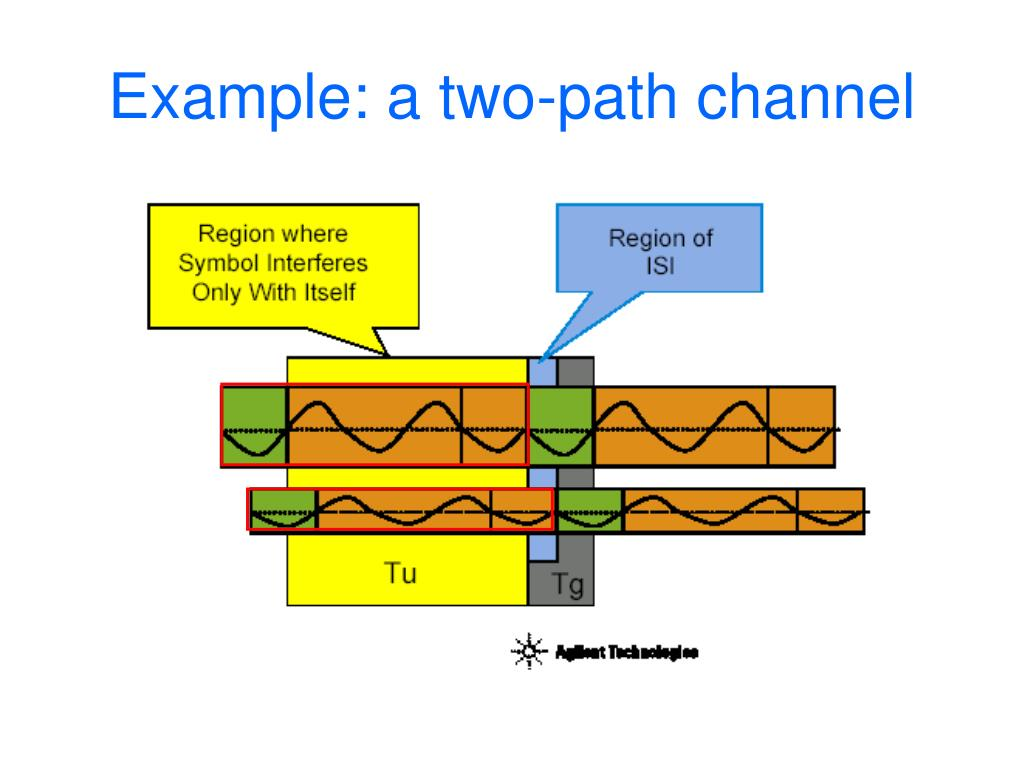 Example: a two-path channel