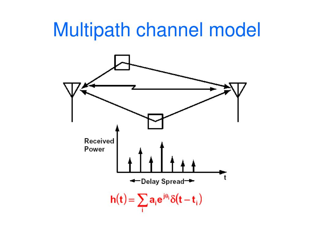 Multipath channel model