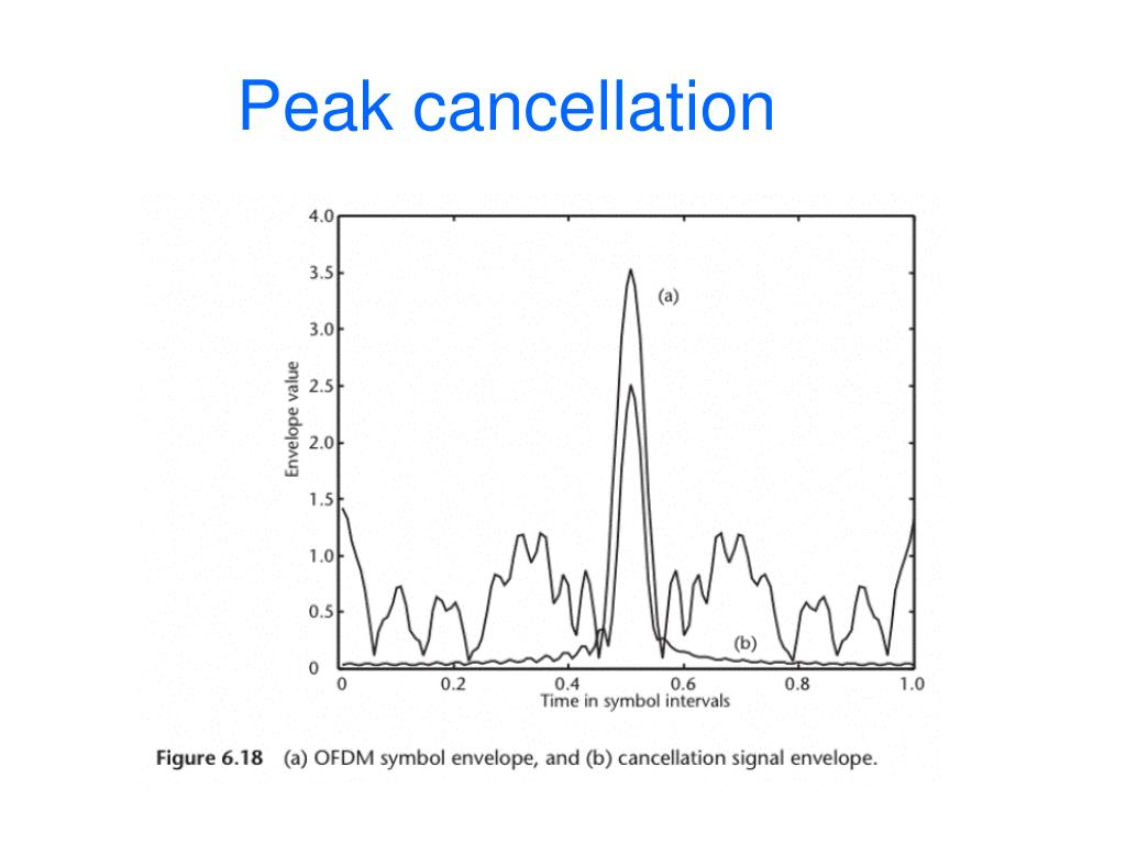 Peak cancellation