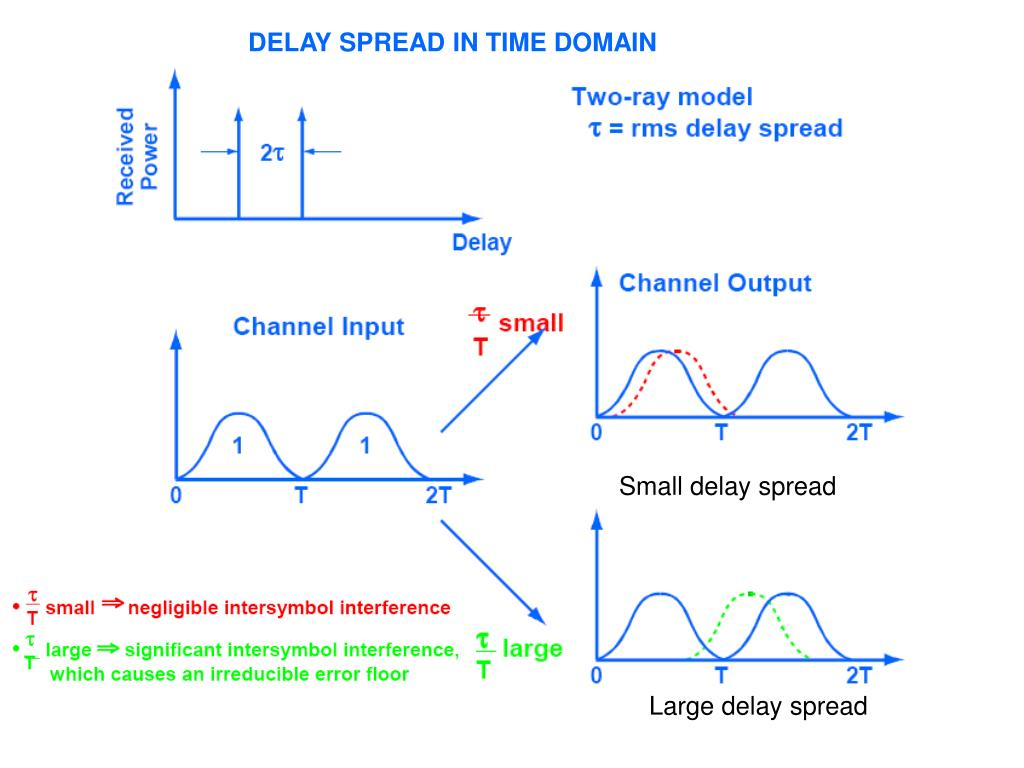 DELAY SPREAD IN TIME DOMAIN