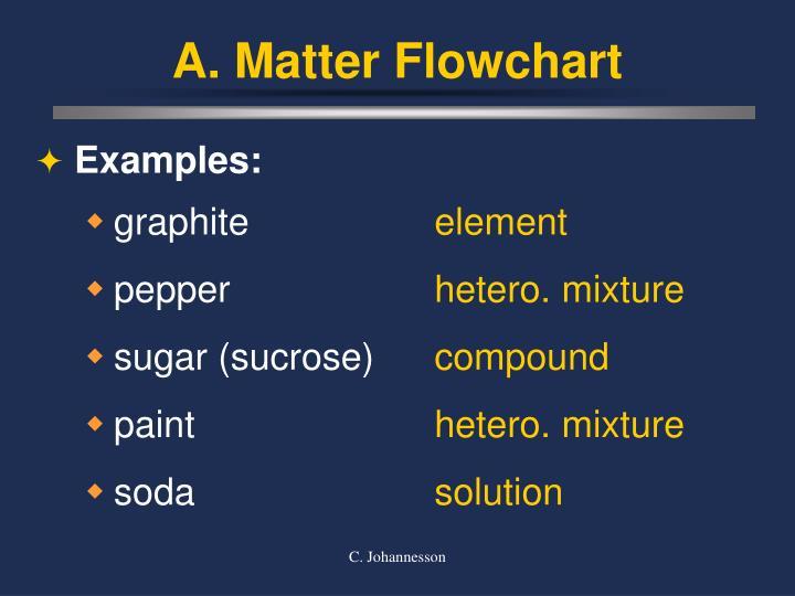 Ppt Ch 1 Matter Powerpoint Presentation Id435486