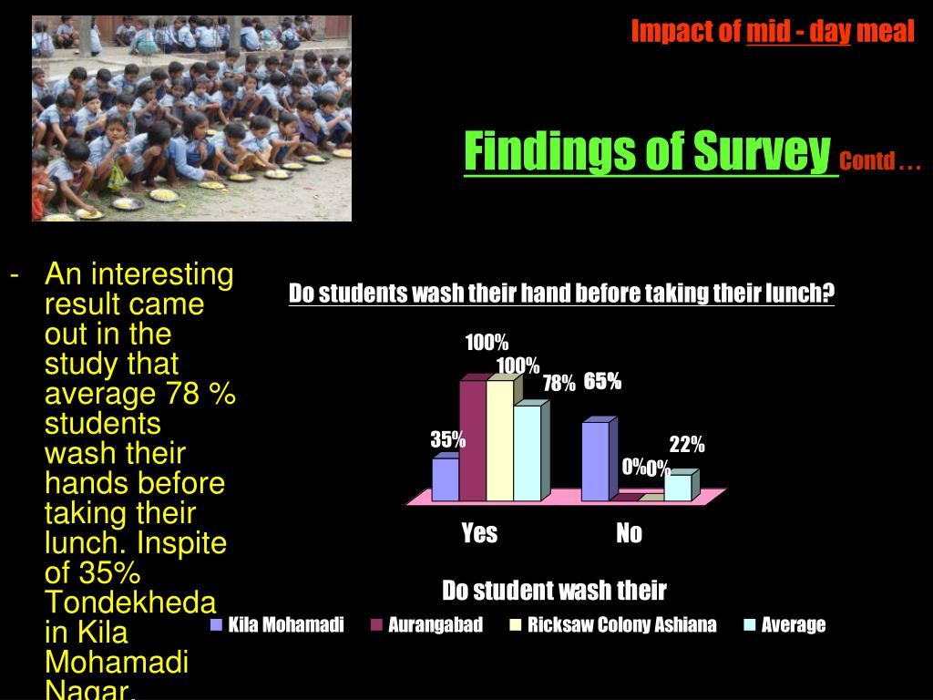 Findings of Survey