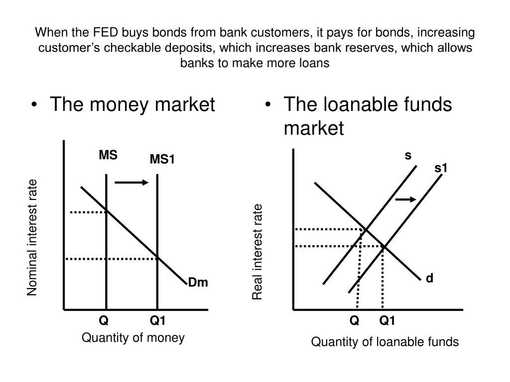 The money market