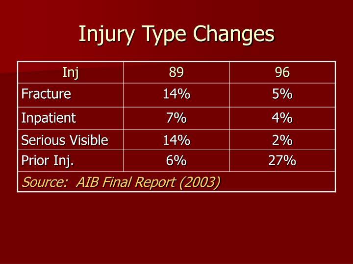 Injury type changes