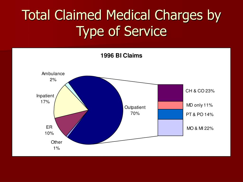 Total Claimed Medical Charges by Type of Service