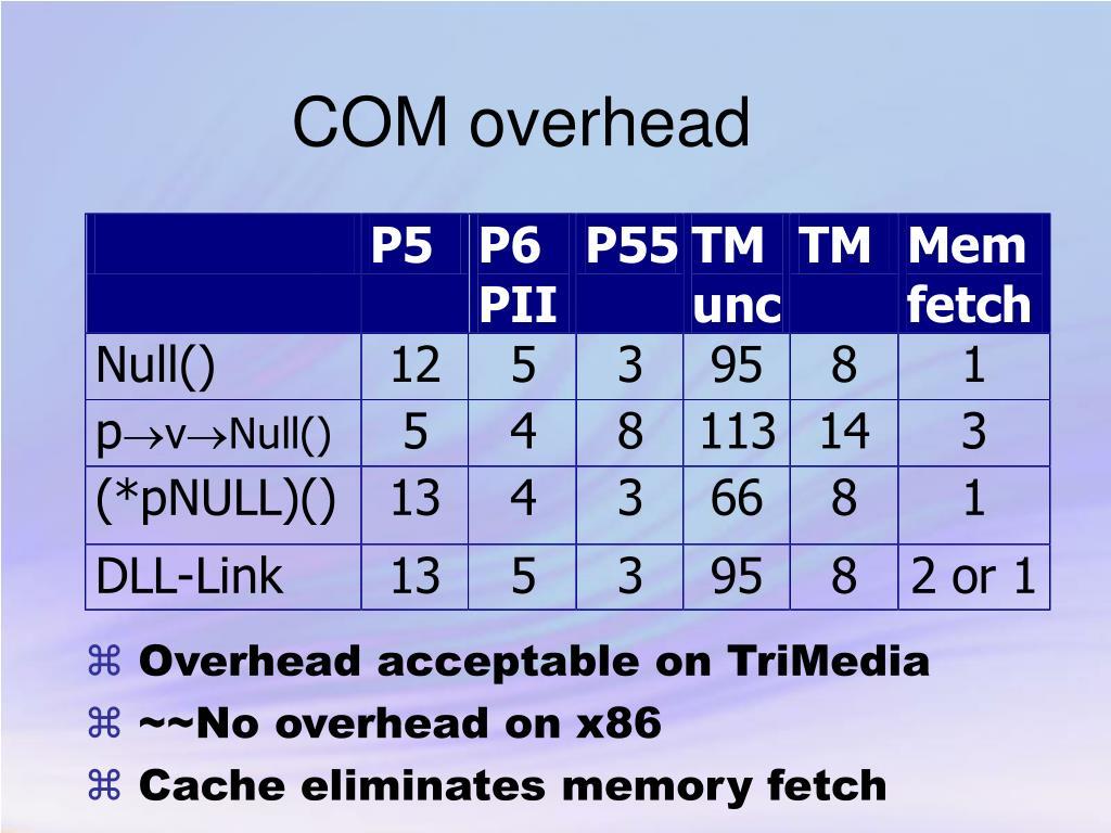 COM overhead