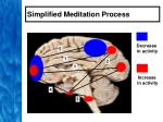 simplified meditation process48