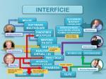 interf cie