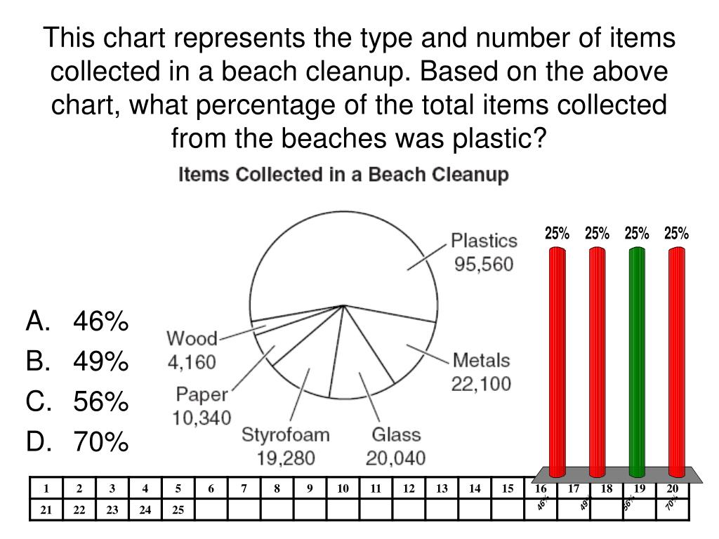 This chart represents the type and number of items collected in a beach cleanup. Based on the above chart, what percentage of the total items collected from the beaches was plastic?