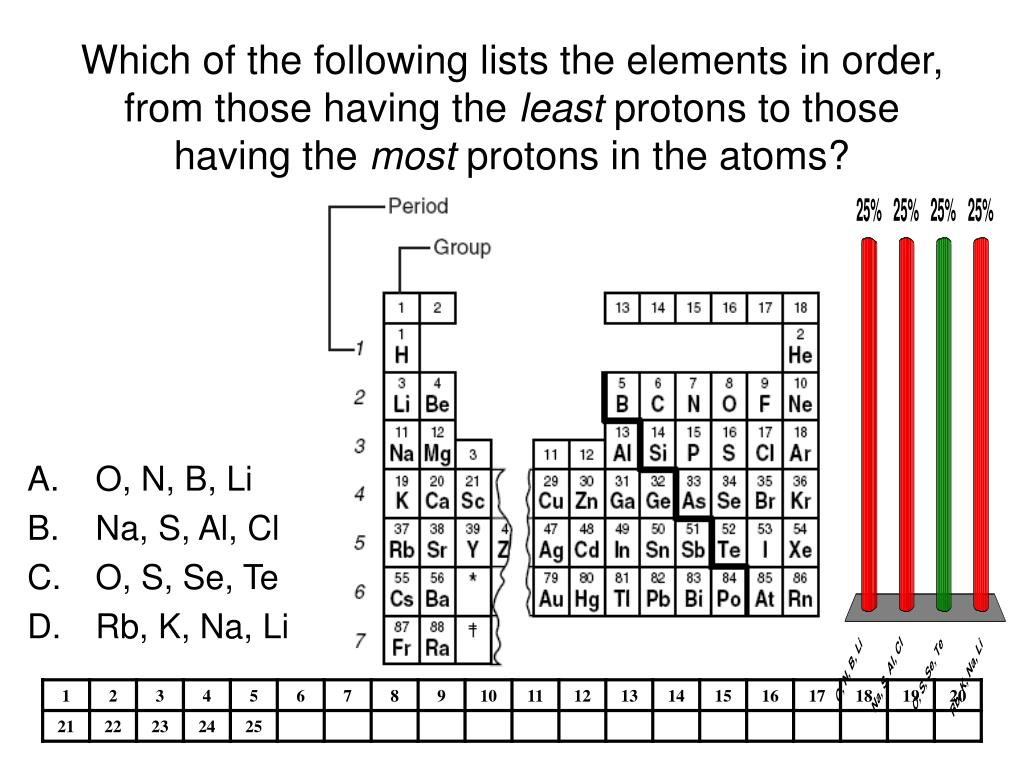 Which of the following lists the elements in order, from those having the