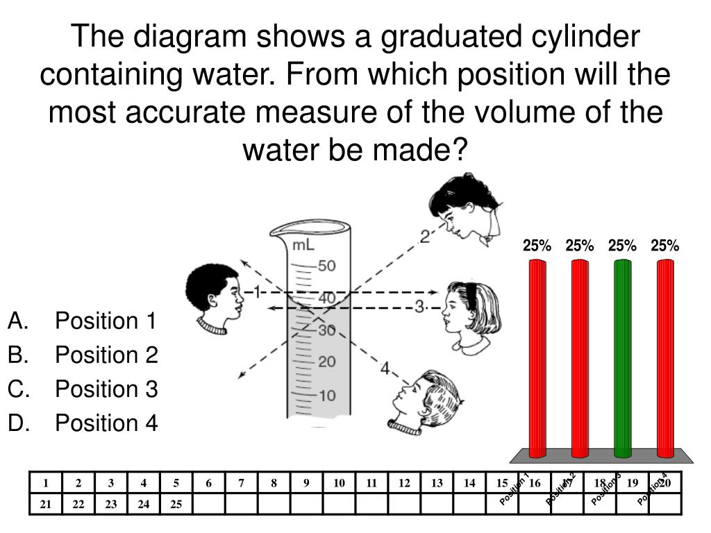The diagram shows a graduated cylinder containing water. From which position will the most accurate measure of the volume of the water be made?