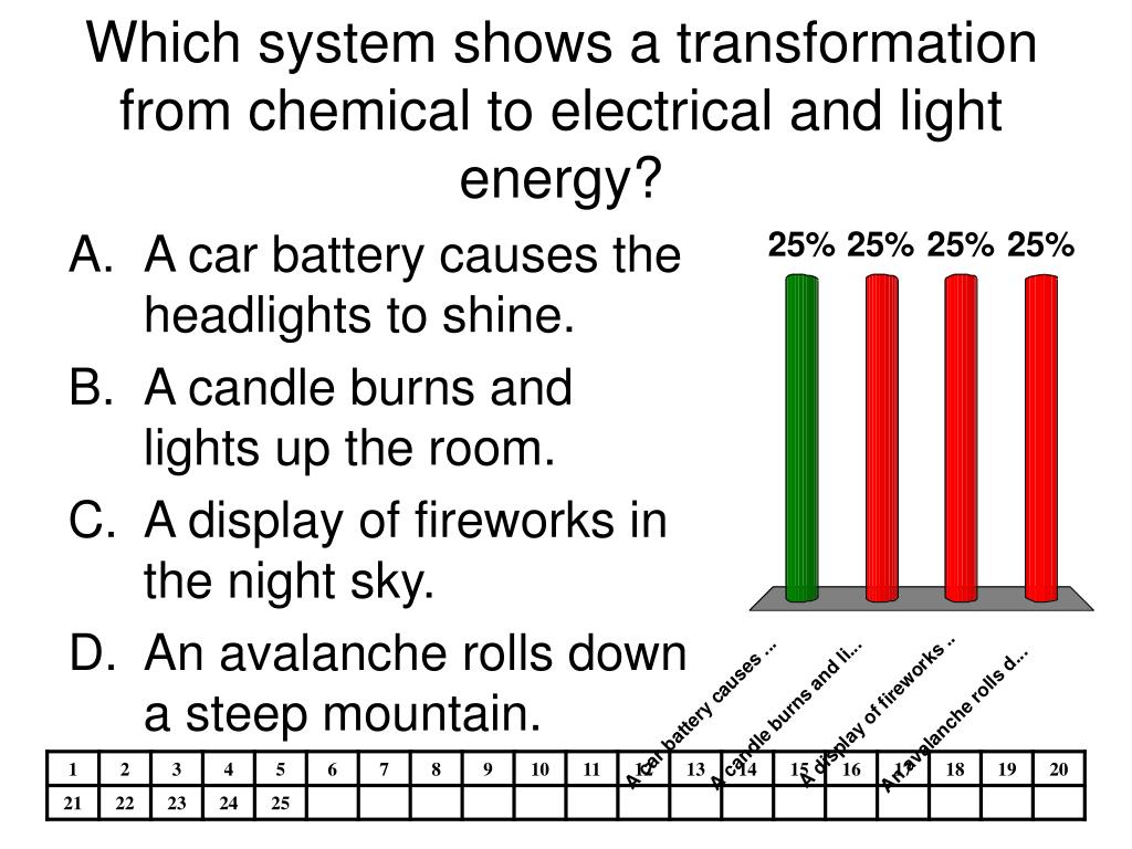 Which system shows a transformation from chemical to electrical and light energy?