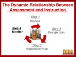 the dynamic relationship between assessment and instruction36