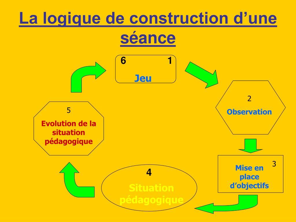 La logique de construction d'une séance