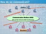 how do we communicate