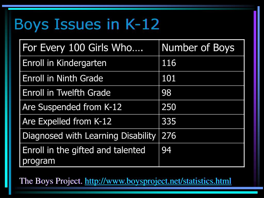 Boys Issues in K-12