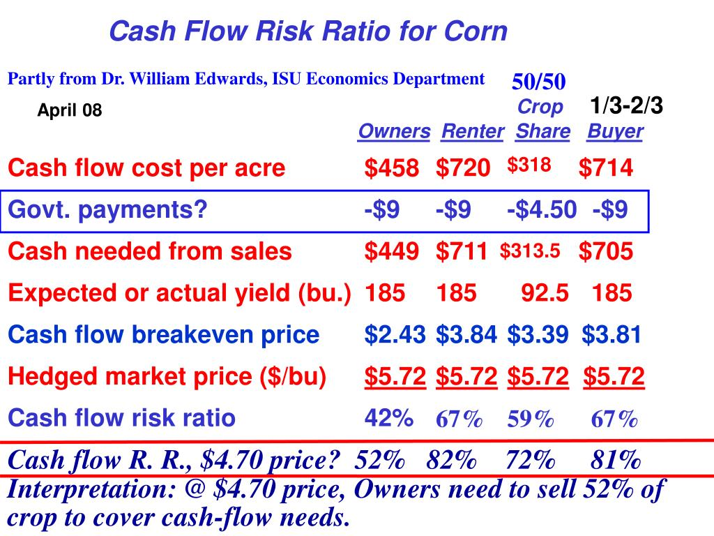 Cash Flow Risk Ratio for Corn
