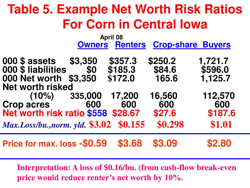 Table 5. Example Net Worth Risk Ratios 		For Corn in Central Iowa