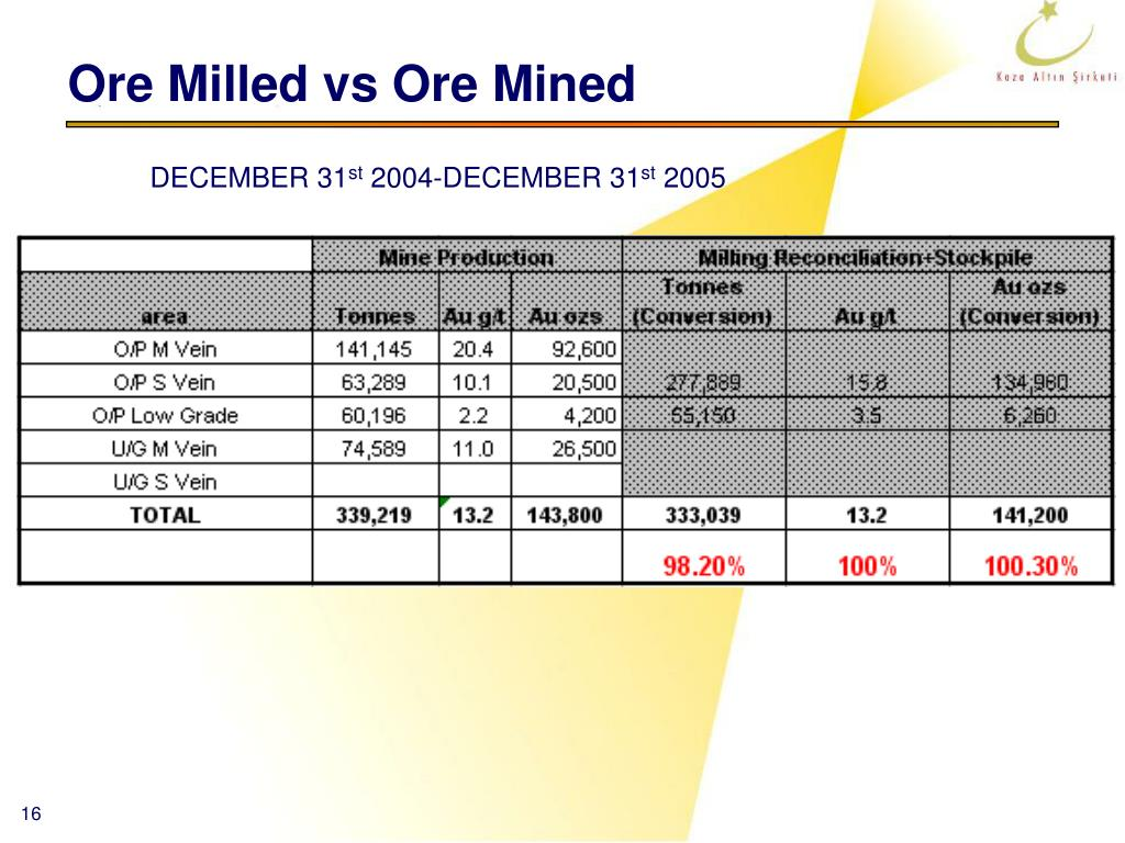 Ore Milled vs Ore Mined