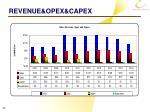 revenue opex capex