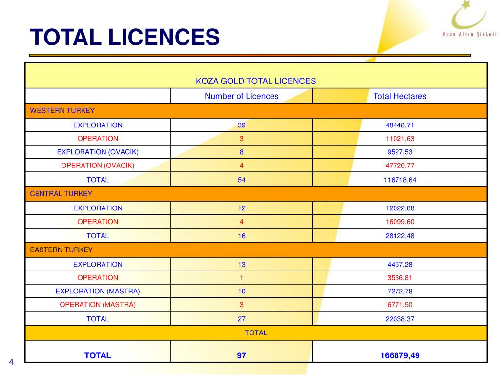 TOTAL LICENCES