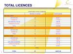 total licences