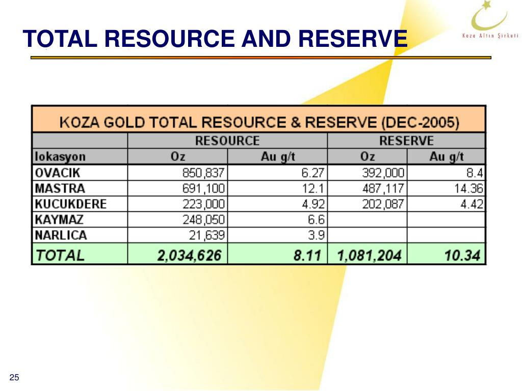 TOTAL RESOURCE AND RESERVE