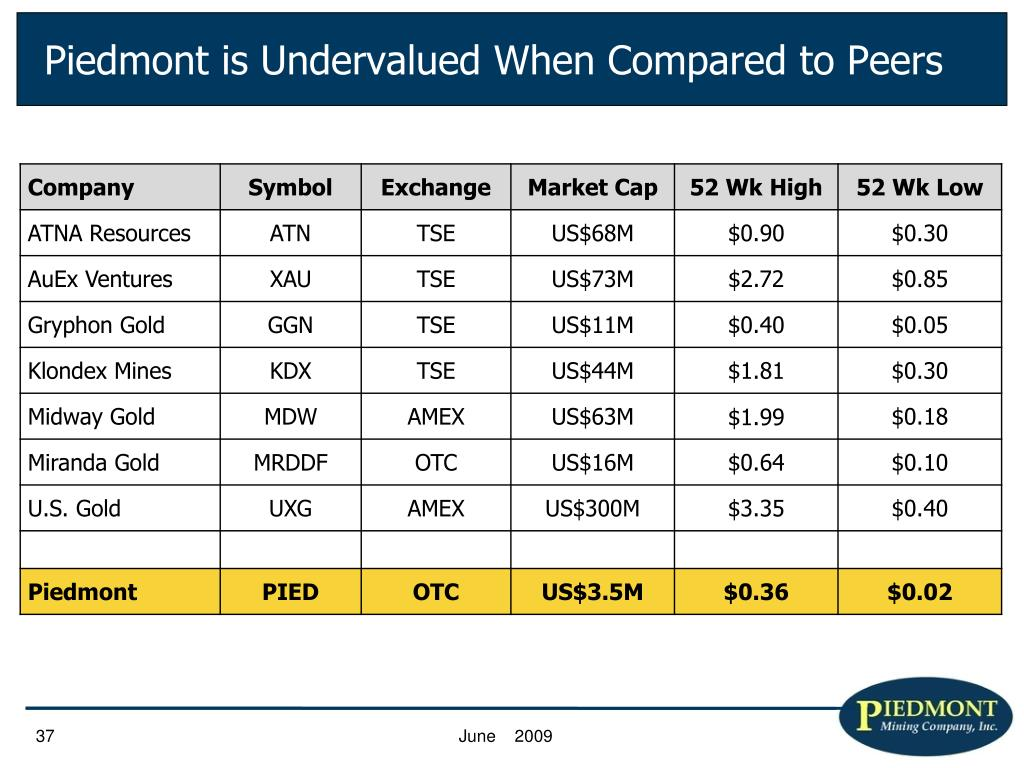 Piedmont is Undervalued When Compared to Peers