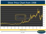 silver price chart from 1998