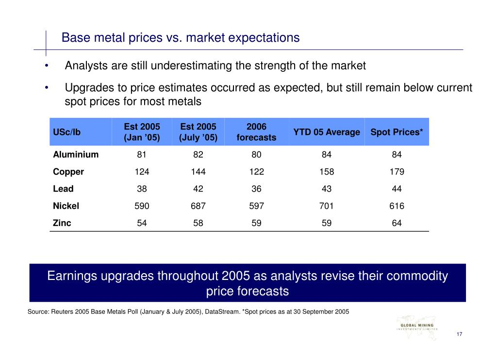Base metal prices vs. market expectations