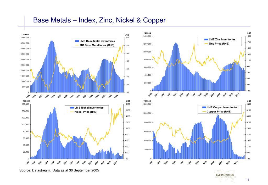 Base Metals – Index, Zinc, Nickel & Copper