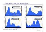 base metals index zinc nickel copper