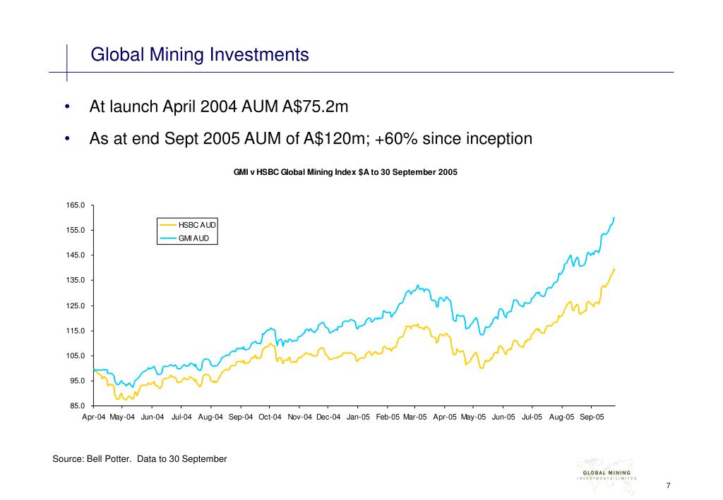 Global Mining Investments