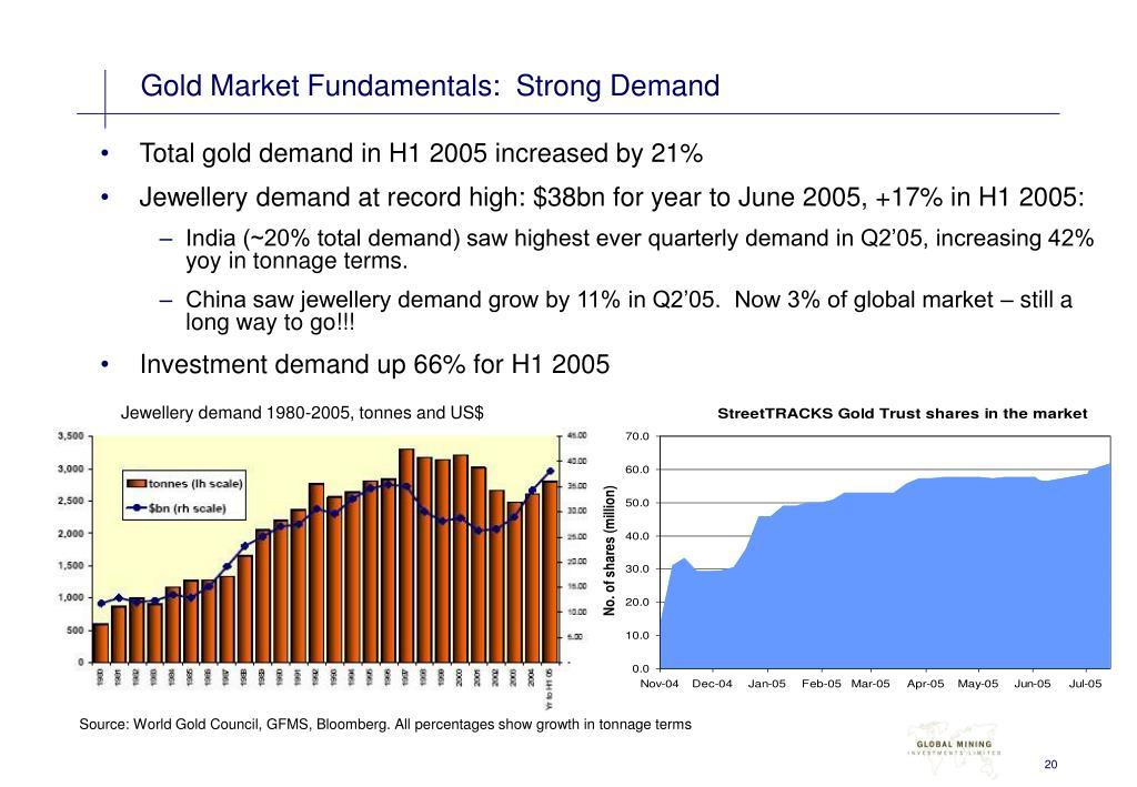 Gold Market Fundamentals:  Strong Demand