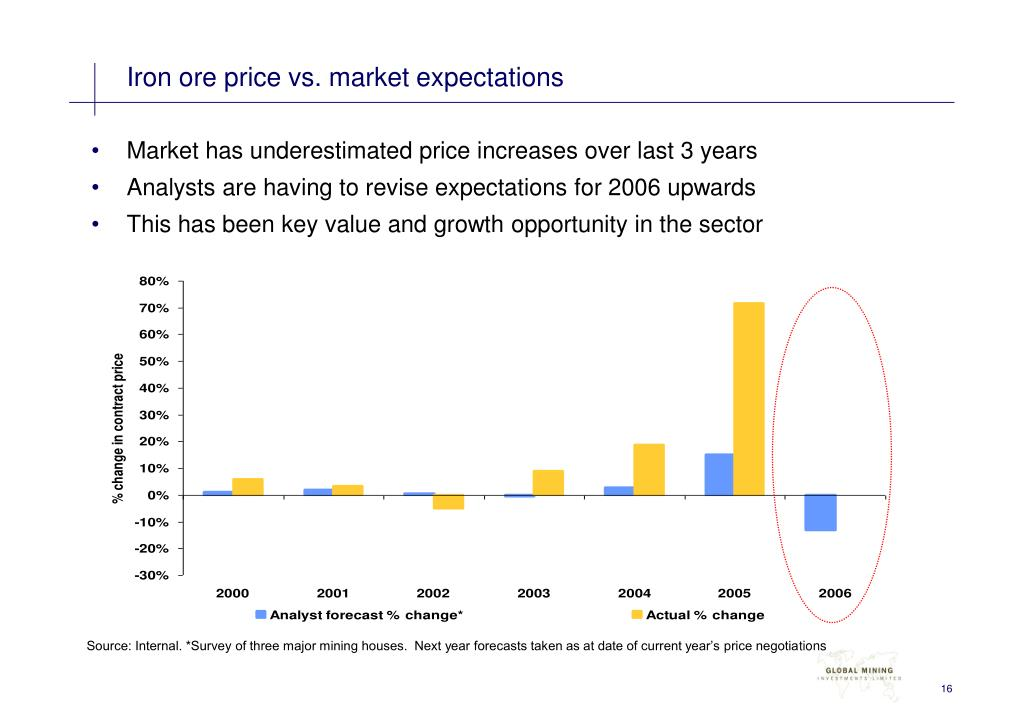 Iron ore price vs. market expectations