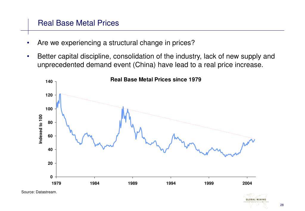 Real Base Metal Prices